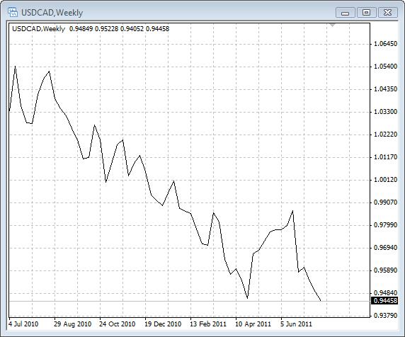 قیمت دلار کانادا در کانادا